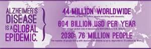 alz global epidemic