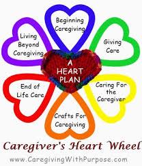 cg heart wheel